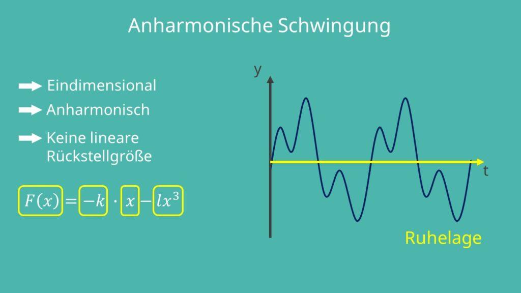 Eindimensional, Kreisbewegung, Auslenkung, keine lineare Rückstellung, Ruhelage, Oszillator, anharmonischer Oszillator, anharmonische Schwingung