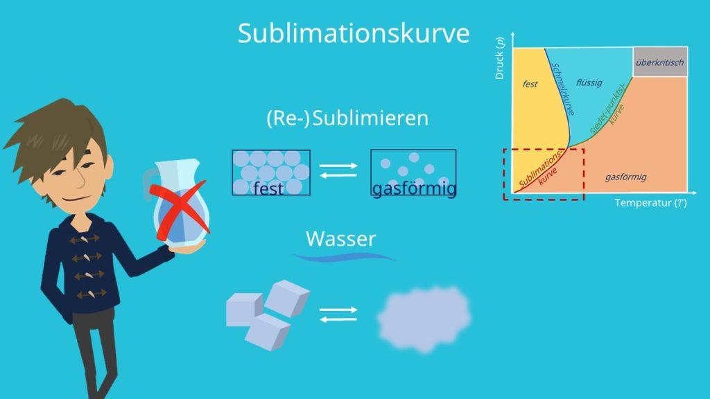 Sublimationskurve Sublimieren Resublimieren fest gasförmig Eis Wasserdampf