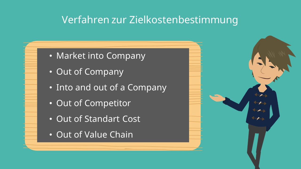 Market into Company, Out of Company, Into and out of a Company, Out of Competitor, Out of Standart Cost, Out of Value Chain, Target Costing
