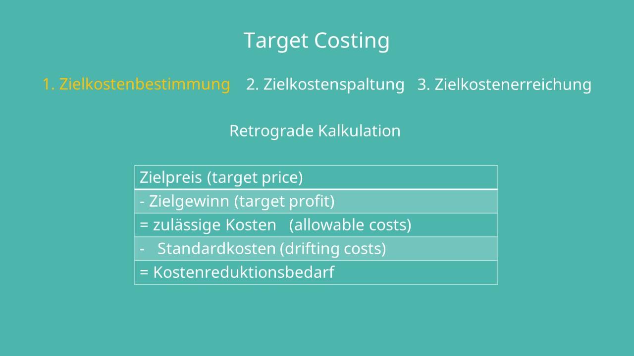 Zielpreis, Zielgewinn, zulässige Kosten, Standartkosten, Kostenreduktionsbedarf, target price, target profit, allowable costs,Target Costing