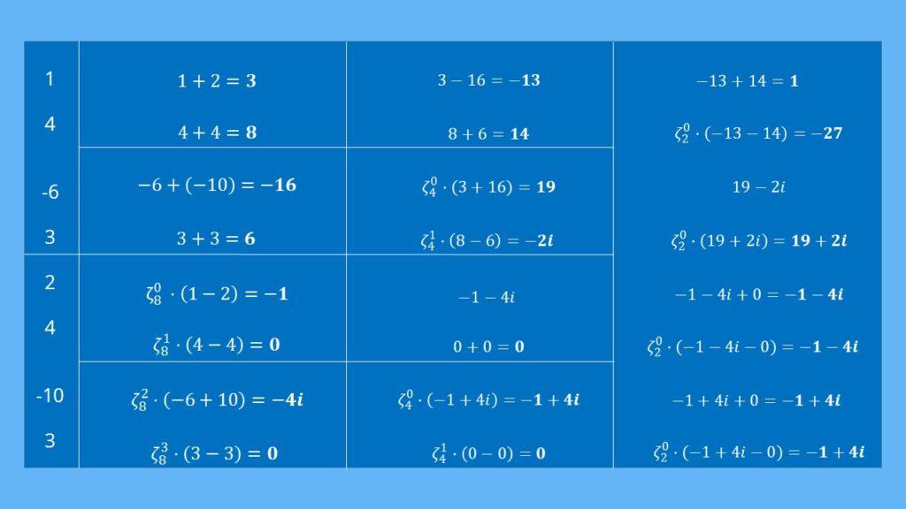 FFT Beispiel Fast Fourier Transformation Beispiel, FFT bestimmen, FFT berechnen, Fast Fourier Transformation bestimmen, Fast Fourier Transformation berechnen