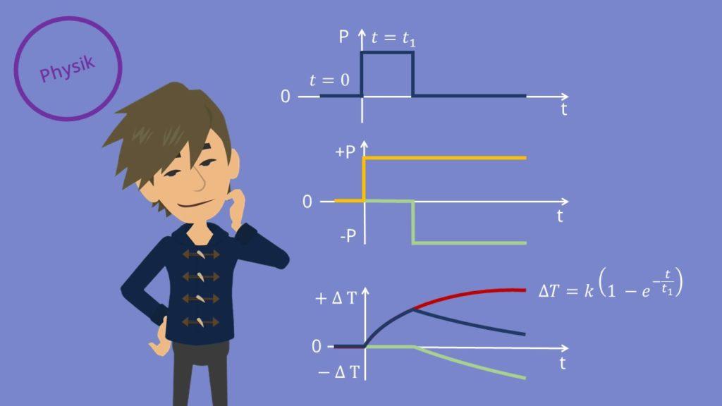 Überlagerungsprinzip, Superpositionsprinzip, Physik, Wellenüberlagerung, Zeit, Amplitude