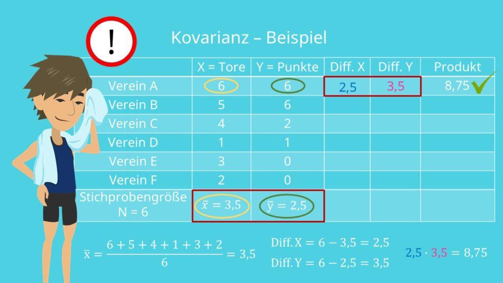 Kovarianz berechnen, Kovarianz Beispiel