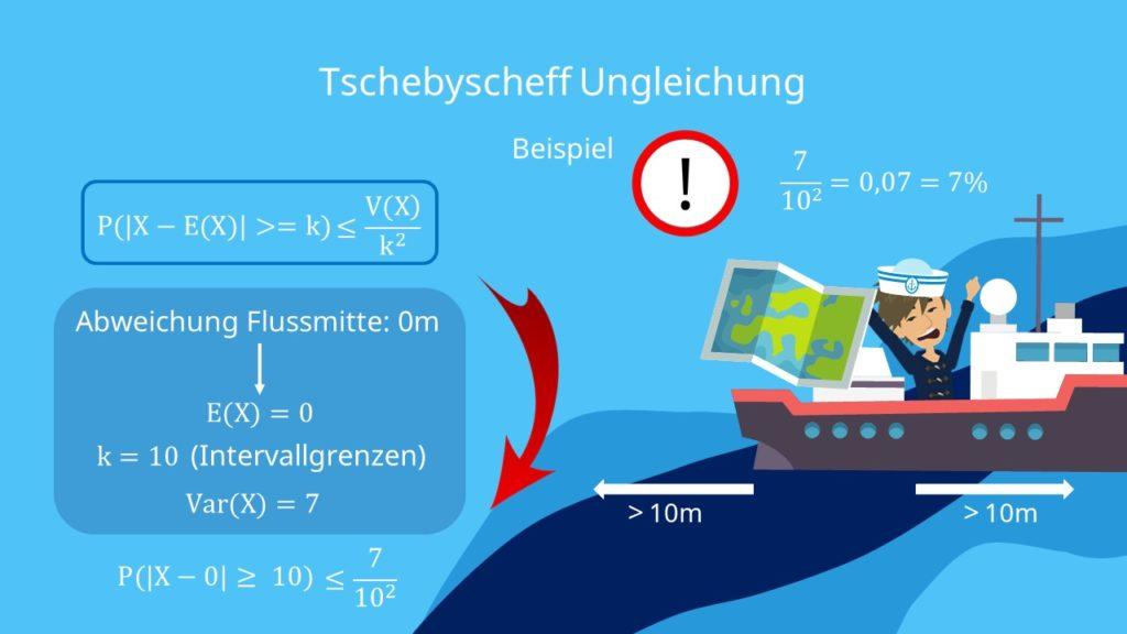 Tschebyscheff Ungleichung Berechnung, Tschebyscheff Ungleichung Beispiel