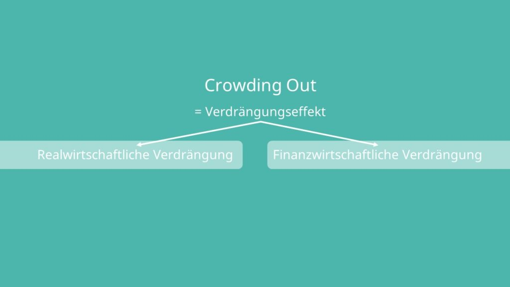Crowding Out, Verdrängungseffekt, realwirtschaftliche Verdrängung, Finanzwirtschaftliche Verdrängung