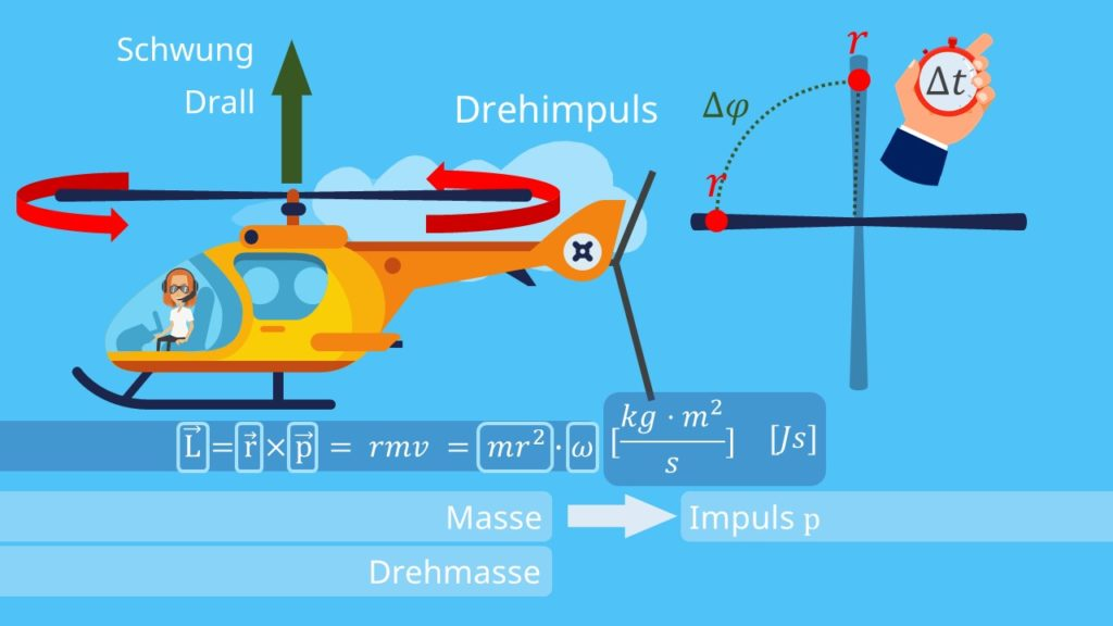 Drehimpuls, Rotationsbewegung, Radius, Impuls, Rotationsimpuls, Masse, Winkelgeschwindigkeit, Trägheitsmoment