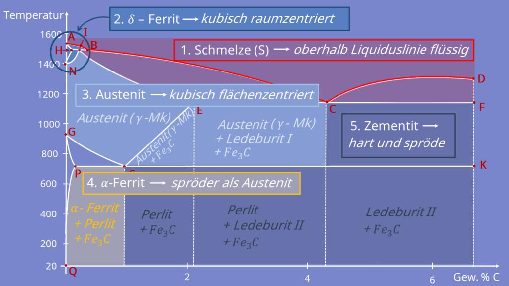 Eisen-Kohlenstoff-Diagramm Erklärung, Eisen Kohlenstoff Diagramm, Schmelze, Austenit, Zementit, Ferrit, Perlit