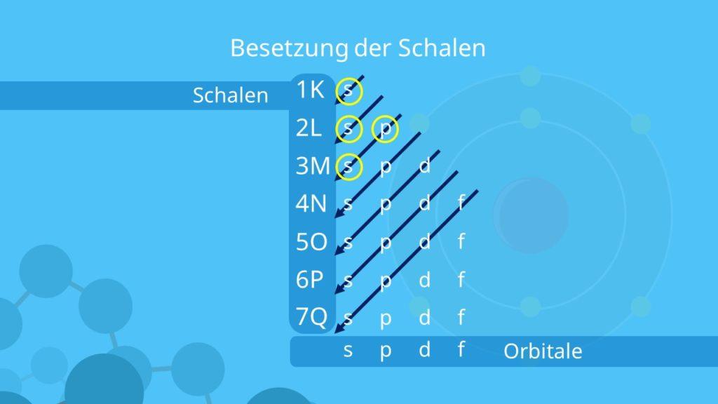 Elektronenkonfiguration, Besetzung der Schalen, Orbitale