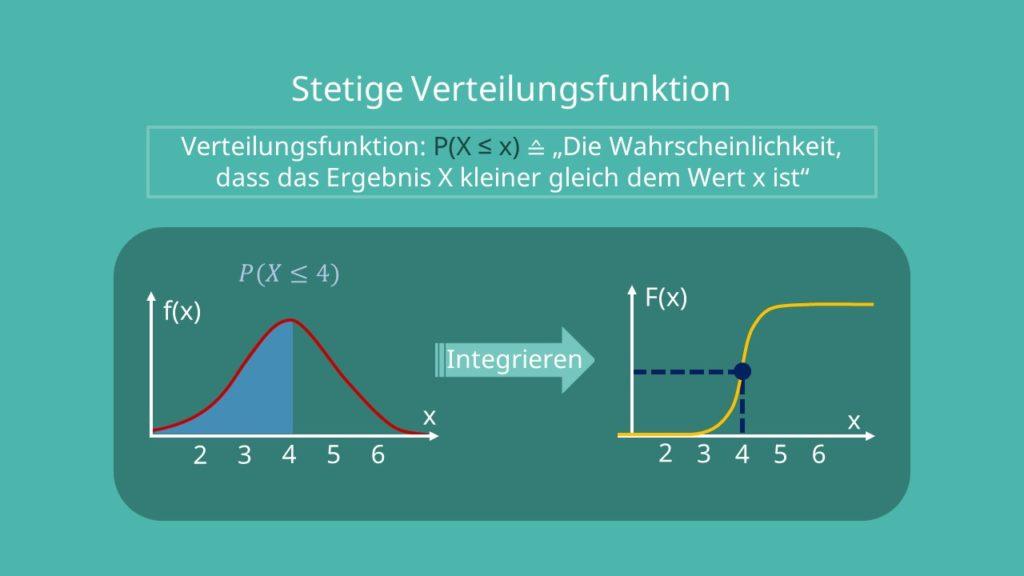 Verteilungsfunktion stetig, Verteilungsfunktion integrieren