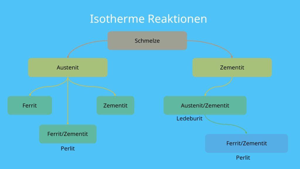 Isotherme Reaktion Eisen-Kohlenstoff-Diagramm, Eisen Kohlenstoff Diagramm, Austenit, Zementit, Ferrit, Perlit