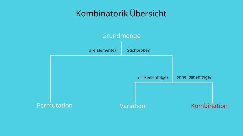 Kombinatorik Kombination, Auswahl, Stichprobe, ohne Reihenfolge