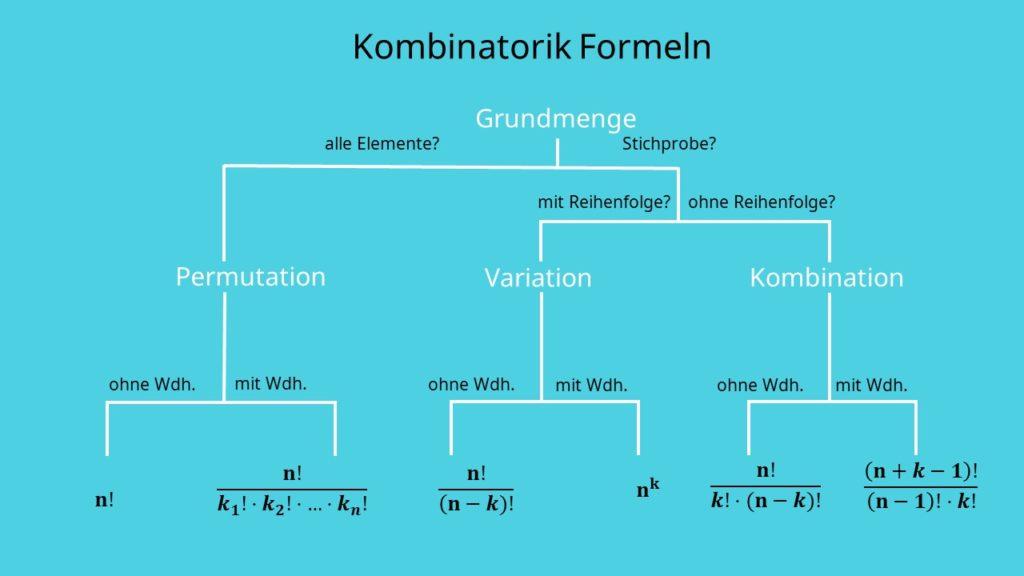 Kombinatorik Formeln, Formeln Kombinatorik, Kombinatorik Übersicht, Übersicht Kombinatorik, Permutation, Variation, Kombination