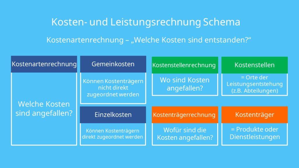 Kosten- und Leistungsrechnung Schema, KLR Schema