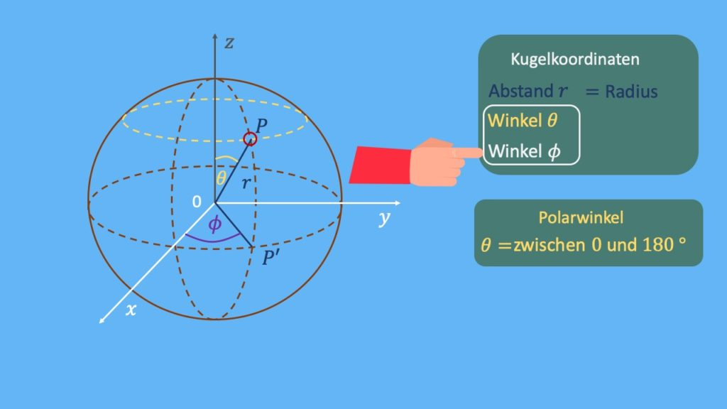 Kugelkoordinatendarstellung, Punkt in Kugelkoordinaten, kartesische in Kugelkoordinaten in kartesische, Azimut, Azimutwinkel, Polarwinkel, Poldistanzwinkel, Radius
