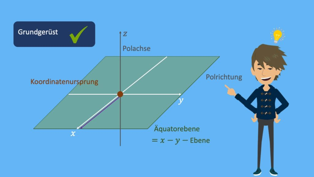Kugelkoordinatensystem, Koordinatenursprung, Zentrum, Ursprung, Polachse, Polrichtung, Äquatorebene