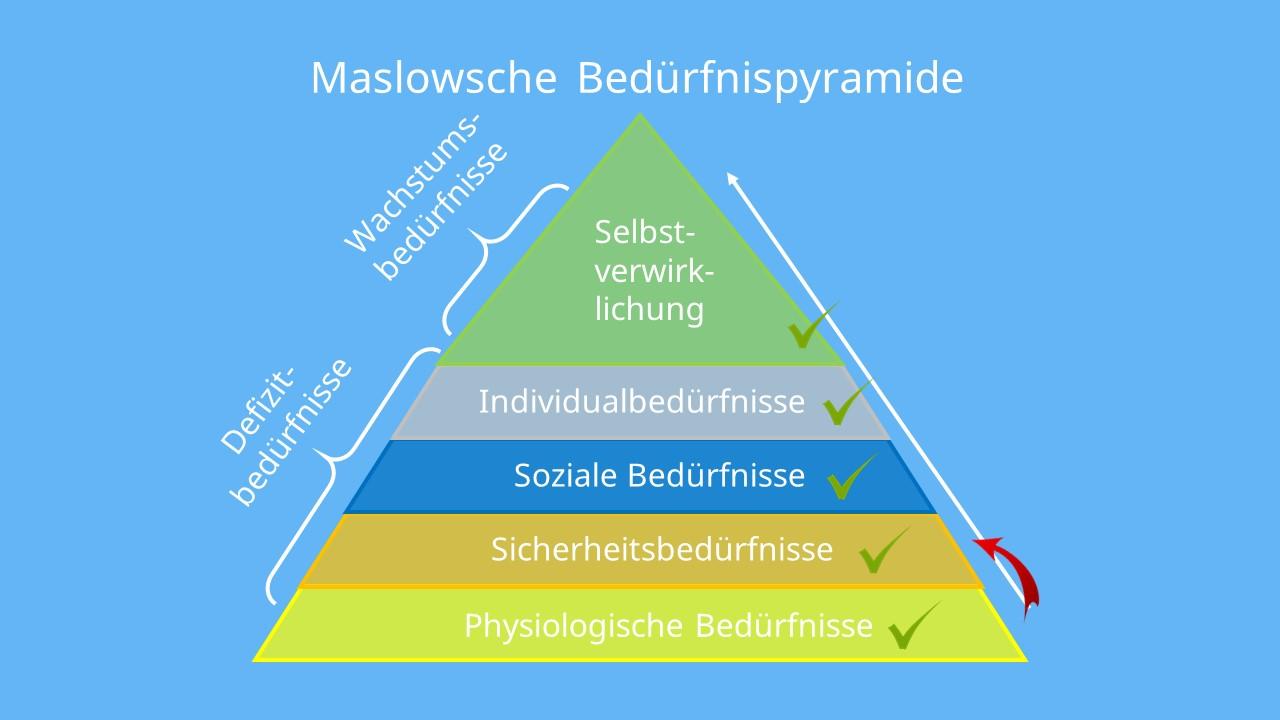 Bedürfnispyramide, Maslow, Physiologische Bedürfnisse, Sicherheitsbedürfnisse, Soziale Bedürfnisse, Individualbedürfnisse, Selbstverwirklichung
