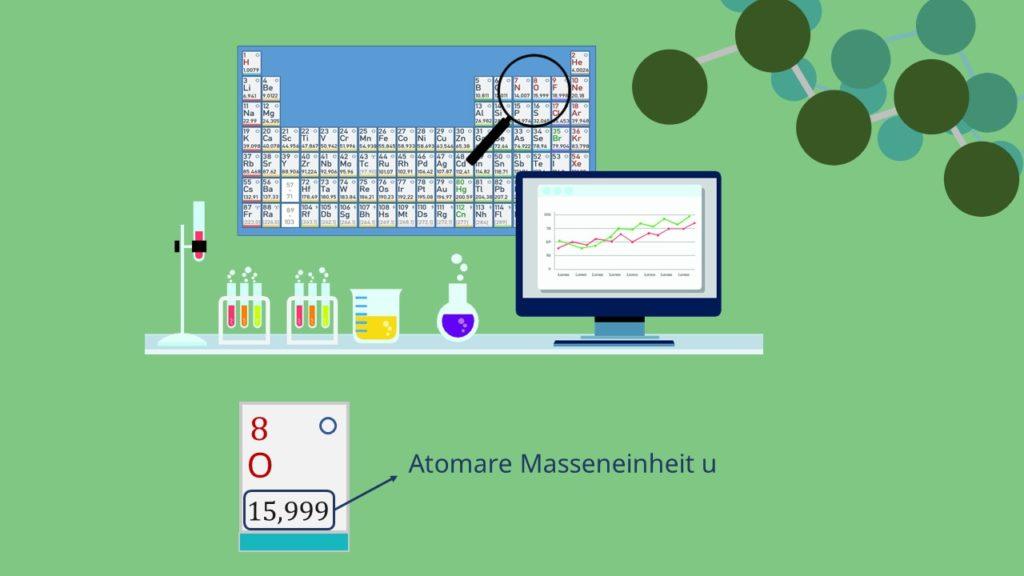 Molare Masse berechnen, Periodensystem, Molare Masse, Atomare Masseneinheit