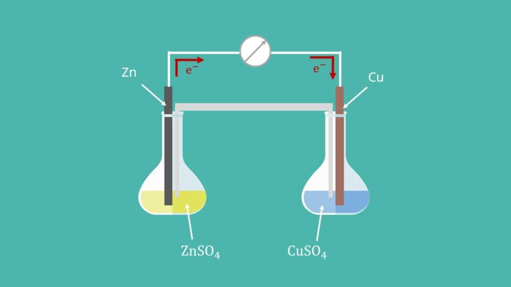 Galvanisches Element, Daniell Element, Nernst Gleichung
