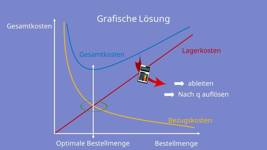 Grafische Lösung optimale Bestellmenge
