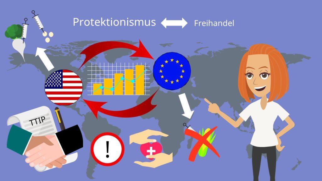 Freihandel Protektionismus, Freihandel, Protektionismus