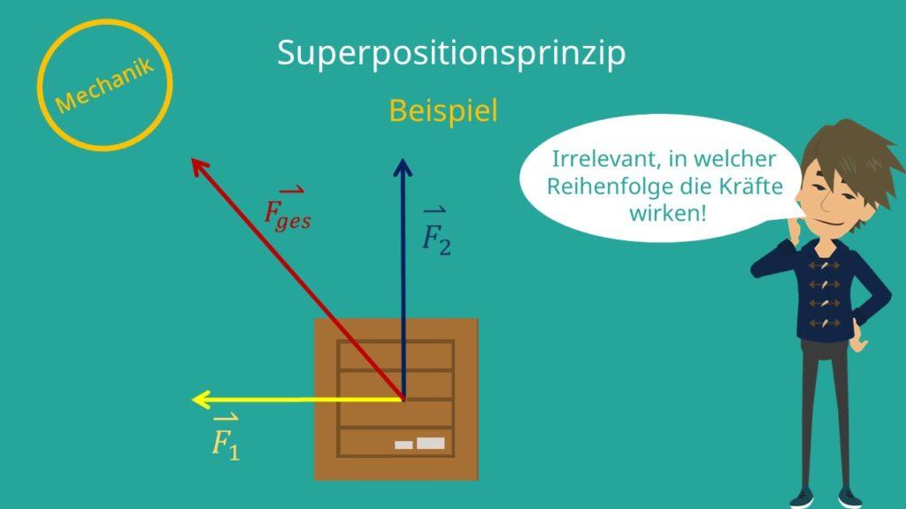 Superpositionsprinzip, Kräfte, Mechanik, resultierende Kraft, Beispiel superponieren