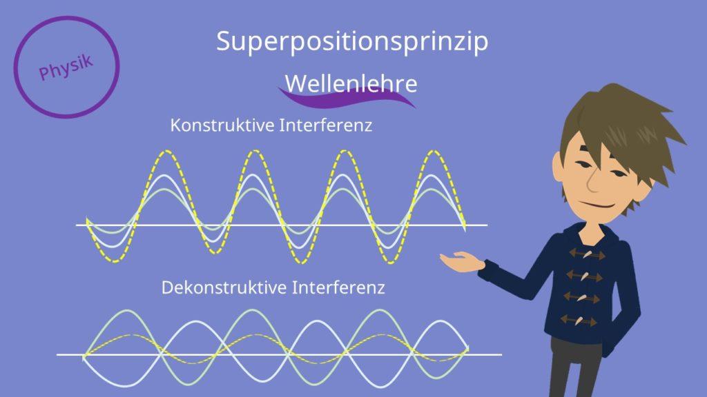 Superpositionsprinzip Physik, Superpositionsprinzip, Wellenlehre, konstruktive Interferenz, dekonstruktive Interferenz