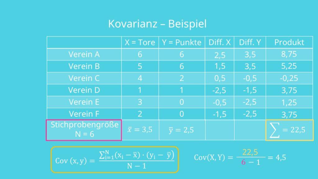 Kovarianz Beispiel, Kovarianz berechnen, Kovarianz Formel