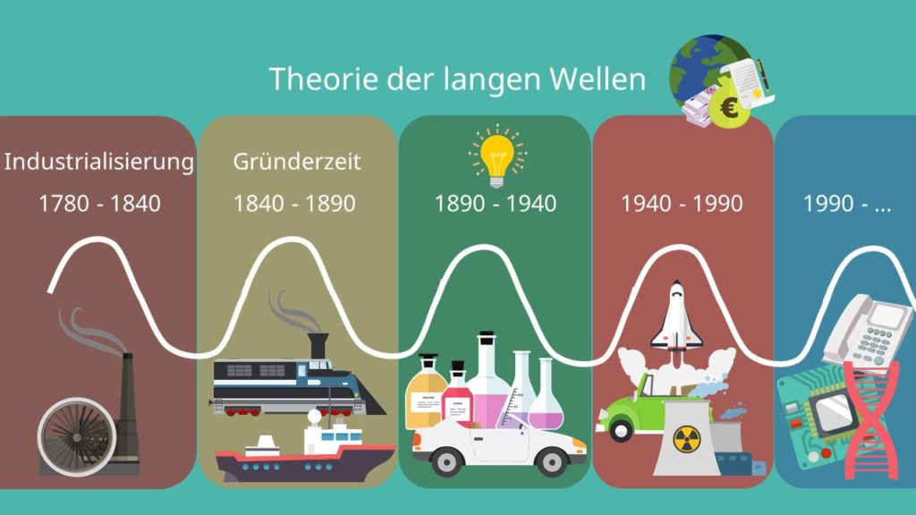 Theorie der langen Wellen, Zyklen, Kondratieff