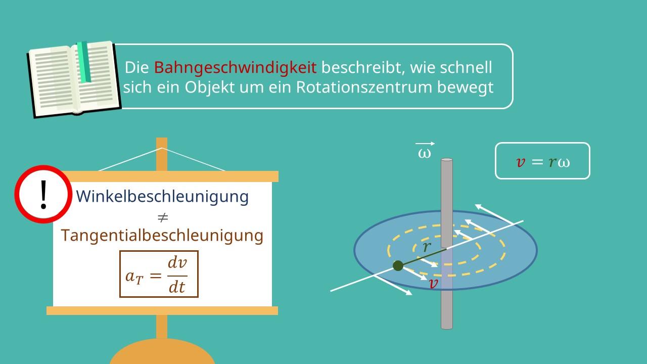 Bahngeschwindigkeit, Winkelbeschleunigung, Winkel, Kreisbewegung, Winkelgeschwindigkeit, Radius, Tangentialbeschleunigung