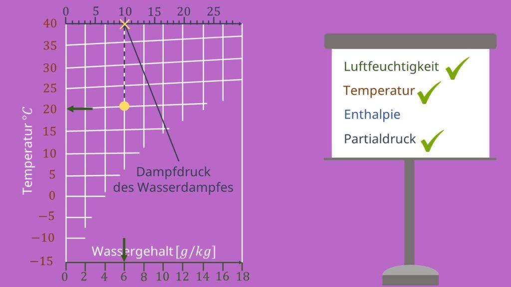 hx Diagramm, Mollier Diagramm, ix Diagramm, Partialdruck, Isotherme