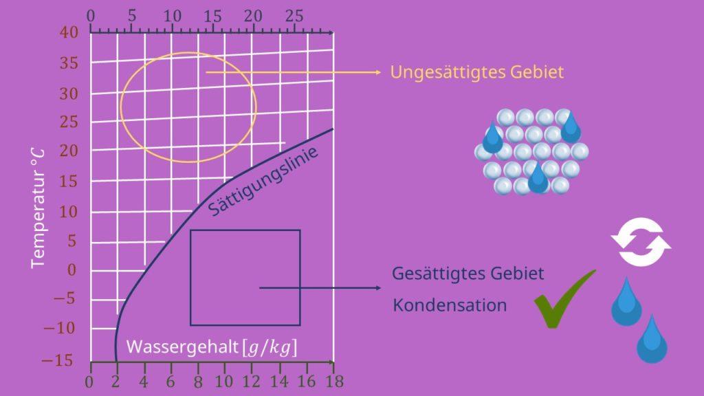 Hx Diagramm  Aufbau  Anwendungen  Berechnungen  U00b7  Mit Video