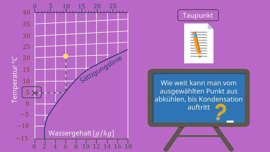 hx Diagramm, Mollier Diagramm, ix Diagramm, Taupunkt, Sättigungsdruck