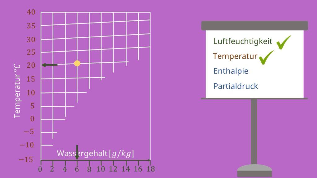 hx Diagramm, Enthalpie, Partialdruck, Mollier Diagramm, ix Diagramm, Isotherme, absolute Feuchtigkeit, Feuchtigkeit