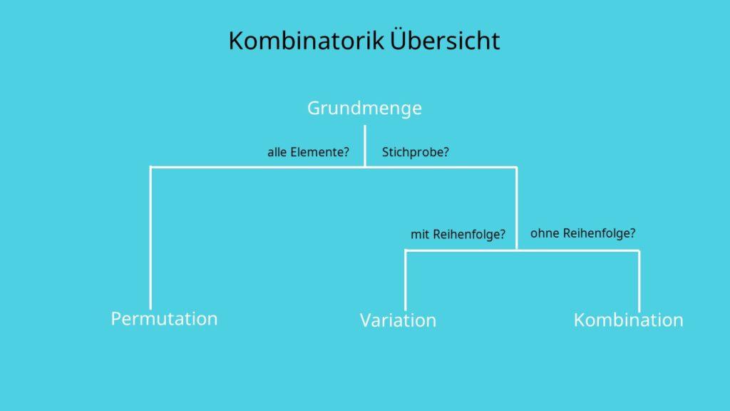 Kombinatorik Übersicht, Permutation, Variation, Kombination, Sichprobe, alle Elemente, Reigenfolge, Wiederholung