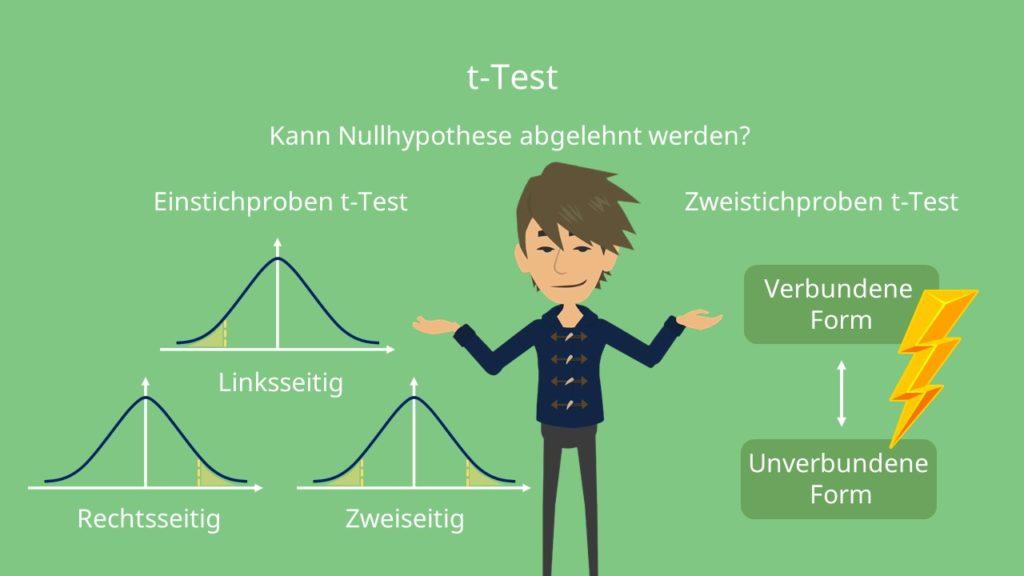t_Test, Einstichproben t-Test, Zweistichproben t-Test