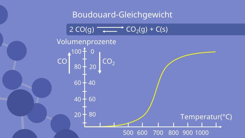 Boudouard Gleichgewicht, Kurve, Temperaturabhängigkeit