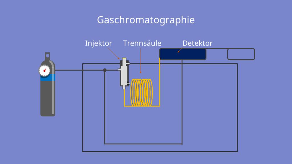 Gaschromatograph, Gaschromatographie