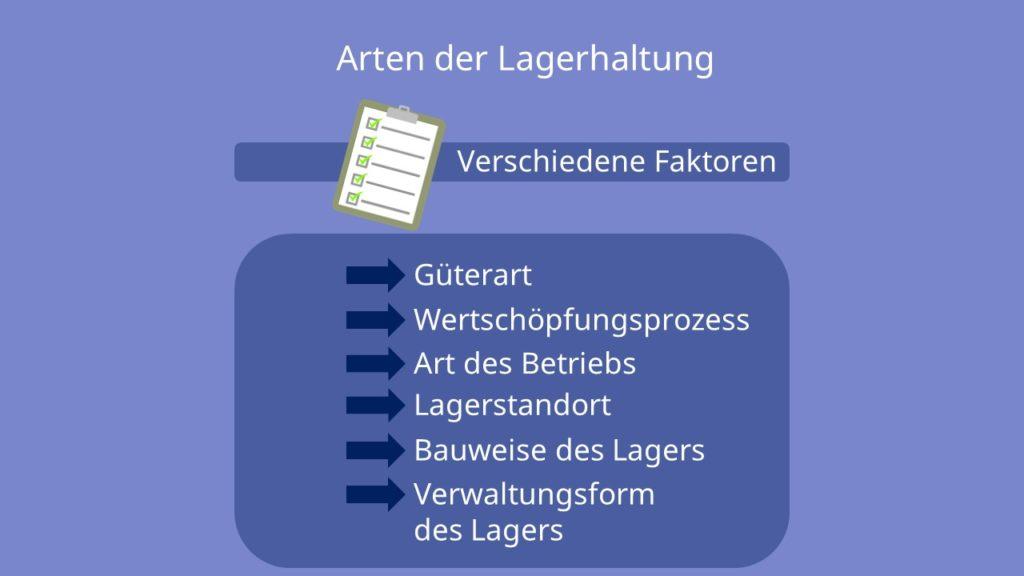 Lagerhaltung Arten, Güterart, Wertschöpfungsprozess, Art des Betriebs, Lagerstandort, Bauweise des Lagers, Verwaltungsform des Lagers