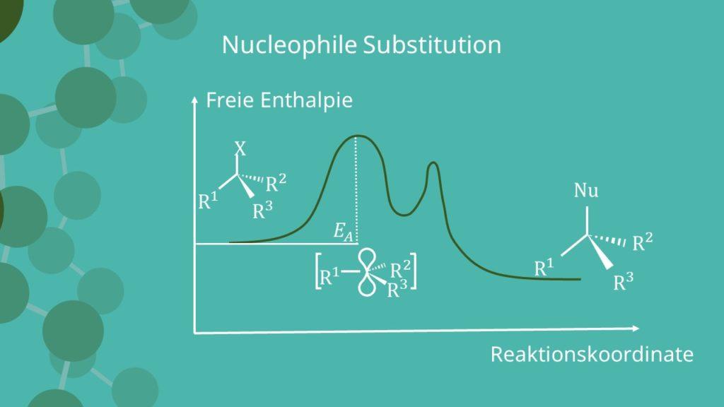 Nucleophile Substitution, Enthalpie, Reakitonskoordinate