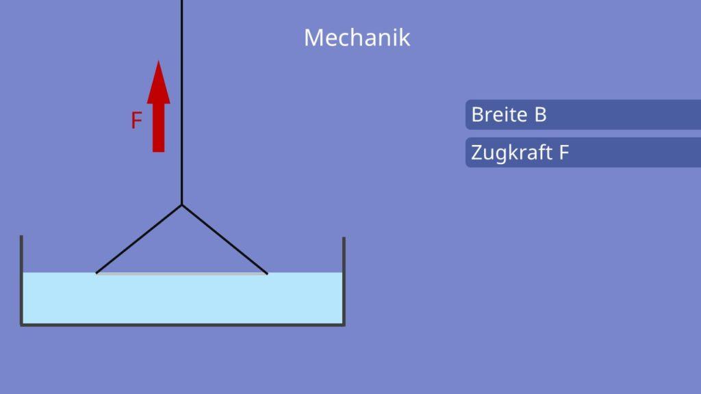 Oberflächenspannung berechnen, Bügelmethode