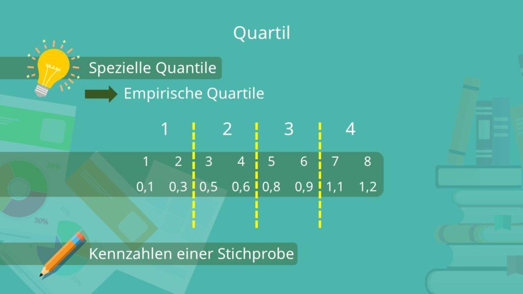 Quartil, Quartile, Quartile einfach erklärt, Quartile Quantile