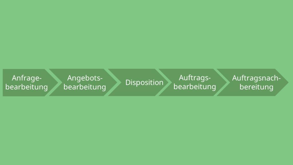 Ablauforganisation Beispiel