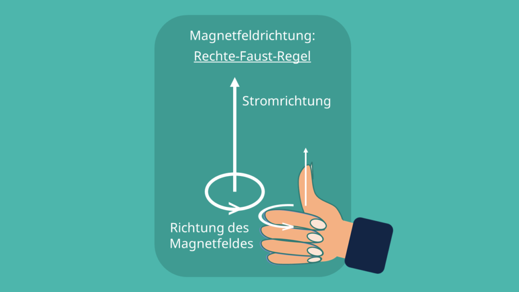 Rechte-Faust-Regel, Rechte-Hand-Regel, UVW-Regel
