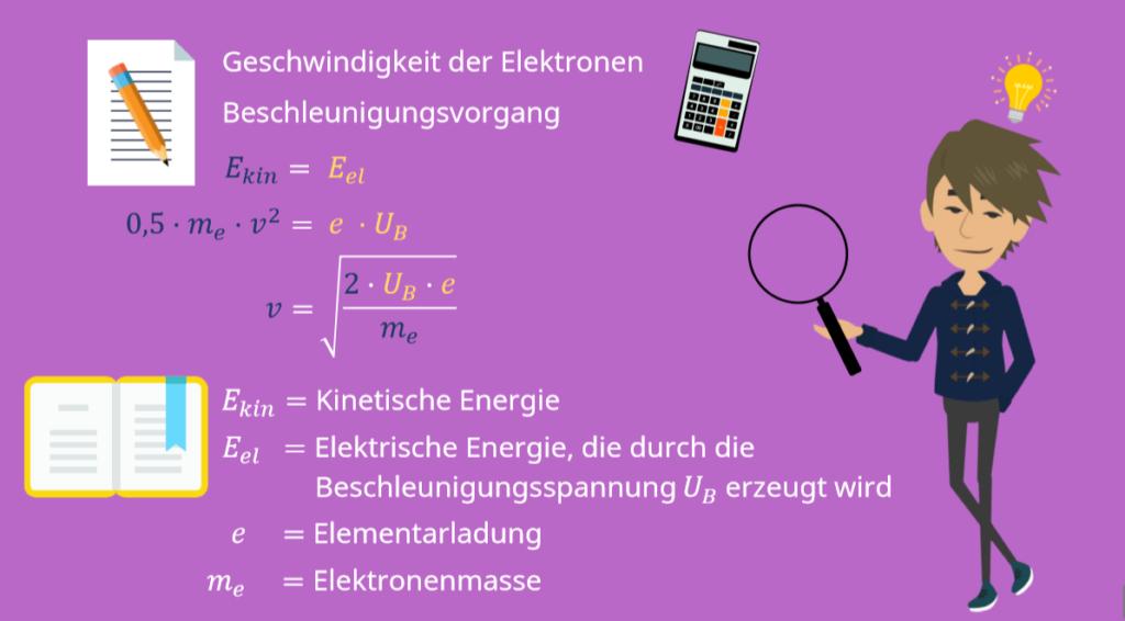 Braunsche Röhre Geschwindigkeit, Geschwindigkeit Elektronen, Braunsche Röhre, Heizspannung, Beschleunigungsspannung, Glühkathode, Wehneltzylinder