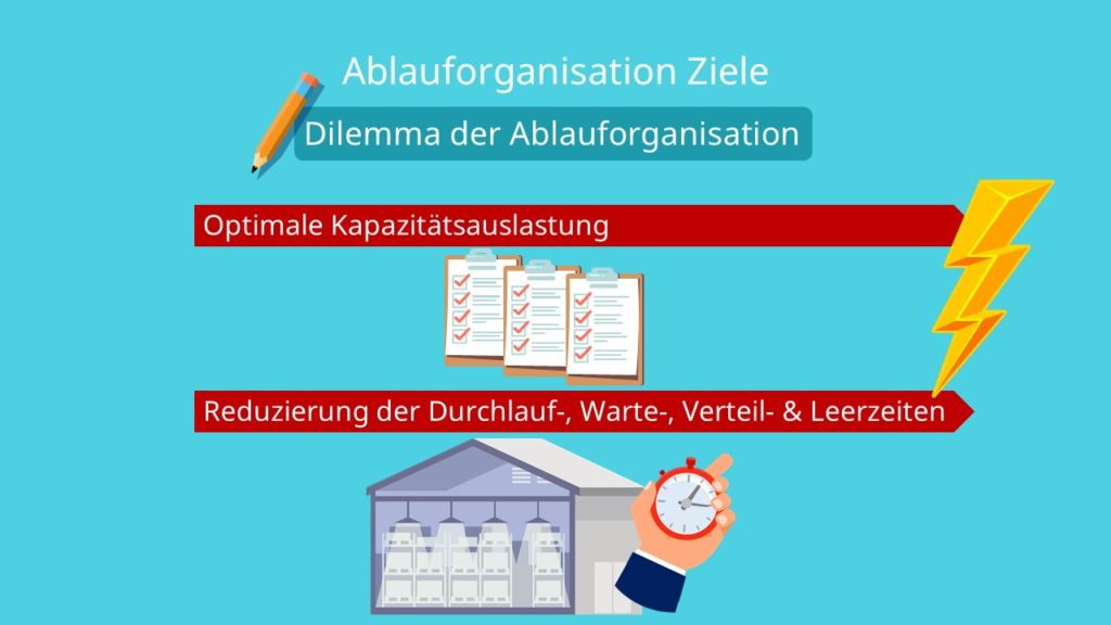 Optimale Kapazitätsauslastung, Durchlaufzeiten, Wartezeiten, Verteilzeiten, Leerzeiten, Dilemma der Ablauforganisation, Ziele der Ablauforganisation