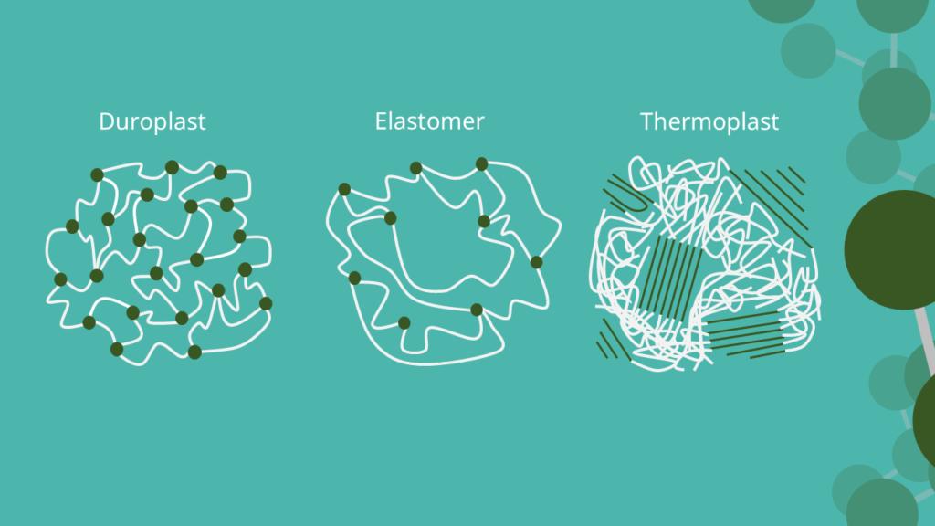 Duroplast, Elastomer, Thermoplast - Struktur