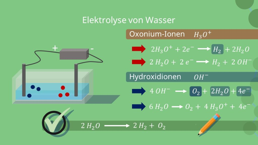 Elektrolyse, Elektrolyse von Wasser, Schema, Oxonium Ionen, Hydroxidionen