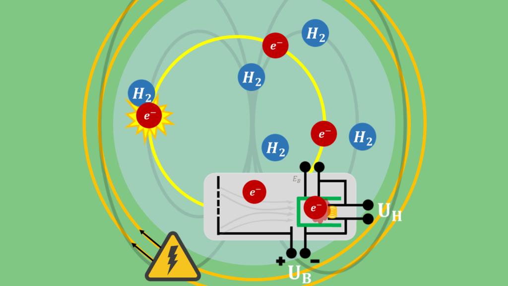 Fadenstrahlrohr - Helmholtz-Spulen im Versuch, Aufbau