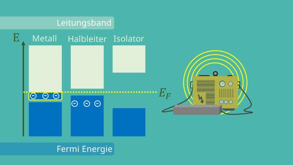 Fermi Energie, Halbleiter, Isolator, Metall