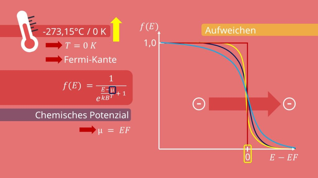 Fermi Energie, Chemisches Potential, Temperaturverteilung